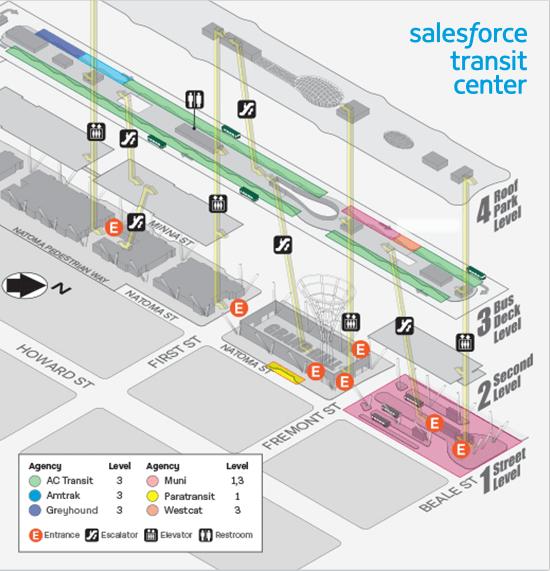 Transit Center Layout